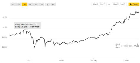 What can you do at bitcoin atm. Bitcoin price surges past $2,000 mark - Computer Business Review
