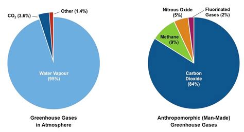 greenhouse gases bioninja