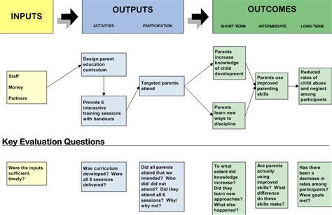 Evaluation Logic Model Template by Logic Model Tips And Tricks It Logic Models