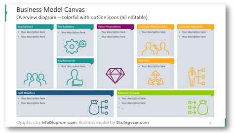 Canvas Key Activities Template Ppt by Business Model Canvas And 3 Ways Of Presenting It Blog