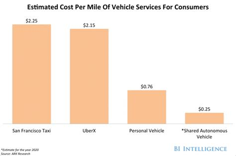 Cost Of Car by Why Uber Is Investing In Autonomous Cars Business Insider
