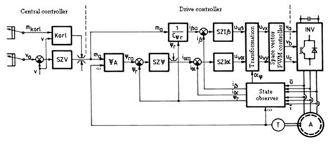 Vehicle Inverter Wiring Diagram by Electric Vehicles Digital Textbook Library