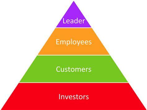 sl flip  pyramid   circle answers