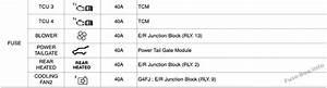 Fuse Box Diagram  U0026gt  Hyundai Tucson  Tl  2016
