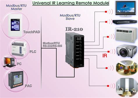 ir 210 universal ir infrared learning remote module and infrared to modbus rtu
