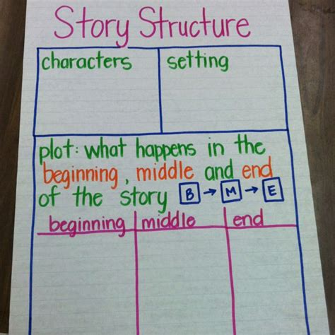 story structure anchor chart  images reading