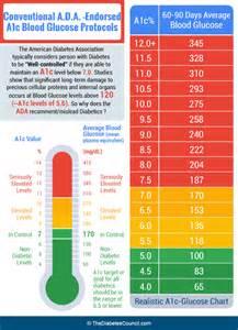 Diabetes A1C Levels Chart