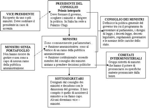 composizione consiglio dei ministri governo