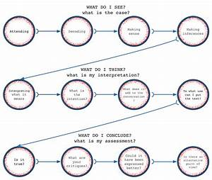 Elements Of The Reading Process  A Schematic Diagram  U2014 The