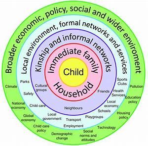 Bronfenbrenner U0026 39 S Ecological Model  Diagram By Joel Gibbs