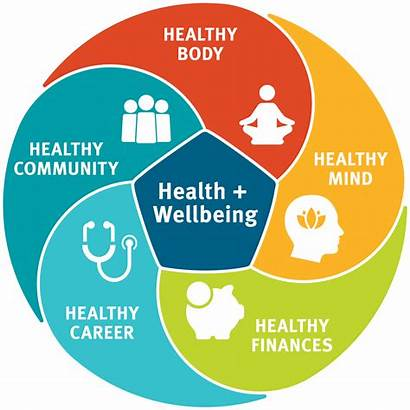 Wellbeing Banfield Health Diagram Matters Strategy