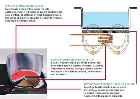 piano cottura vetroceramica consumi piano cottura vetroceramica elettrico consumi un