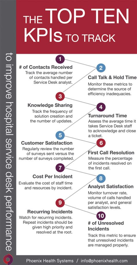 share  infographic top  hospital service desk kpis