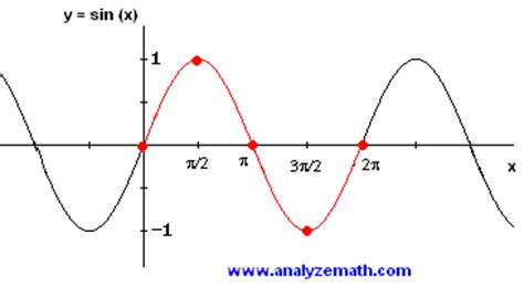 Graphing Sine And Cosine Worksheet Sanfranciscolife