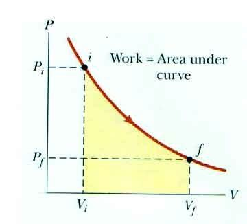 Work On A Pv Diagram by What Does The Area An Irreversible Process In P V