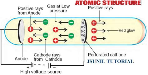 Discovery Of Proton by Chemistry Adda Ix Atomic Structure Discovery Of A