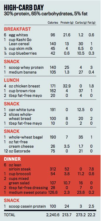 ripped fast plan mens fitness