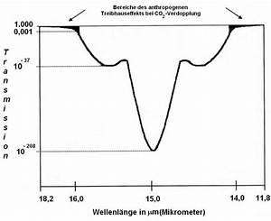 Volumenkonzentration Berechnen : die klimakatastrophe ein spektroskopisches artefakt eike europ isches institut f r klima ~ Themetempest.com Abrechnung