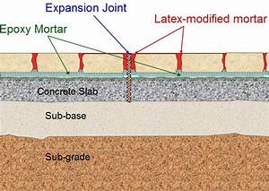 Installation Of The Expansion Joint And The Adjacent
