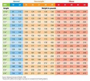 Standard Bmi Chart What 39 S Your Bmi