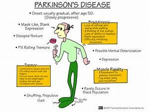 Ideal Cure...: Parkinson's Disease