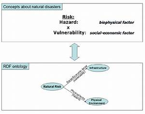 Conceptualization For The Domain Of Natural Disasters
