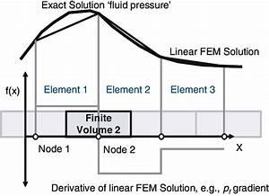 One-dimensional dual mesh finite-element finite-volume ...