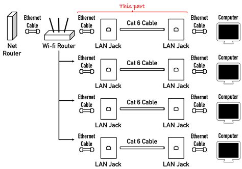 Cabling How Run Wired Internet From Single Router