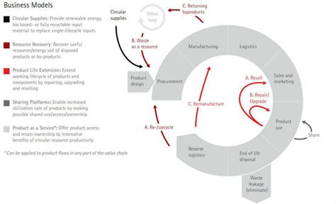 business models  put  circular economy