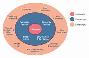 Stakeholder Onion Diagrams Active Living For All  This Diagram Was Created In  Conceptdraw Pro