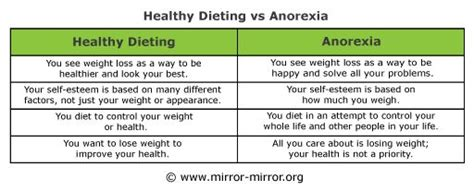 eating disorders chart  chart comparing healthy dieting  anorexia shows