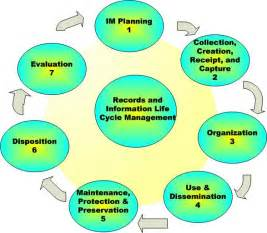 Information and Records Management Life Cycle