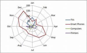 Radar Chart In Excel