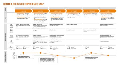Customer Experience Mapping Template by Experience Map Exle Info Design
