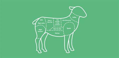 cuisiner souris d agneau l 39 agneau si simple si bon les morceaux