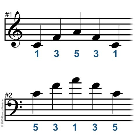 guide  piano fingering  finger placement