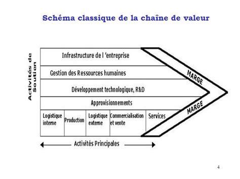 la chaine de valeur de porter 2 comment analyser l offre la chaine de valeur d apr 232 s