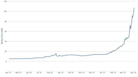 bitcoin boom breakthrough moment  billion dollar bubble