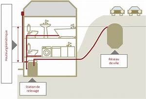 Pompe De Relevage Assainissement : station et pompe de relevage ipserve assainissement ~ Melissatoandfro.com Idées de Décoration