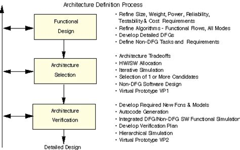 Stages In Architectural Design Process  Home Deco Plans