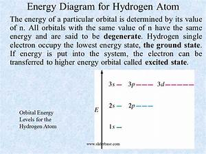 Energy Diagram For Hydrogen Atom