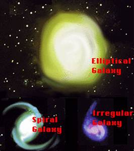 spiral elliptical and irregular galaxies Quotes
