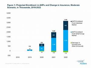 Association Health Plans Projected to Enroll 3.2M ...