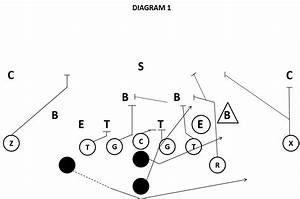 Triple Option Vs The 4