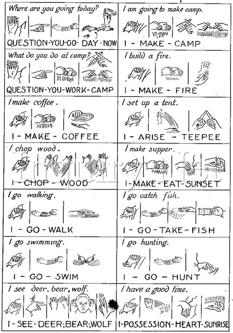 Examples Of Native (indian) Sign Language Sentence Formation