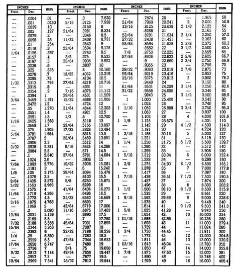 conversion table  fractions  decimals  millimeters woodworking chartprojects