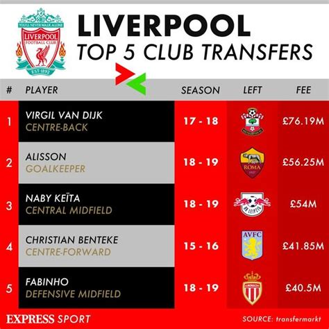 Liverpool transfer news: Reds to sell six players after ...