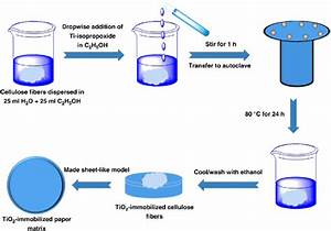 6 Schematic Diagram Of Hydrothermal Method Of Synthesis