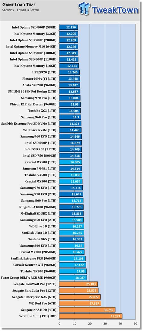 best 120 ssd best ssd for gaming 120 ssds tested