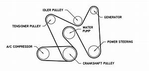 I Need The Serpentine Belt Routing Diagram For A 2000 Gmc